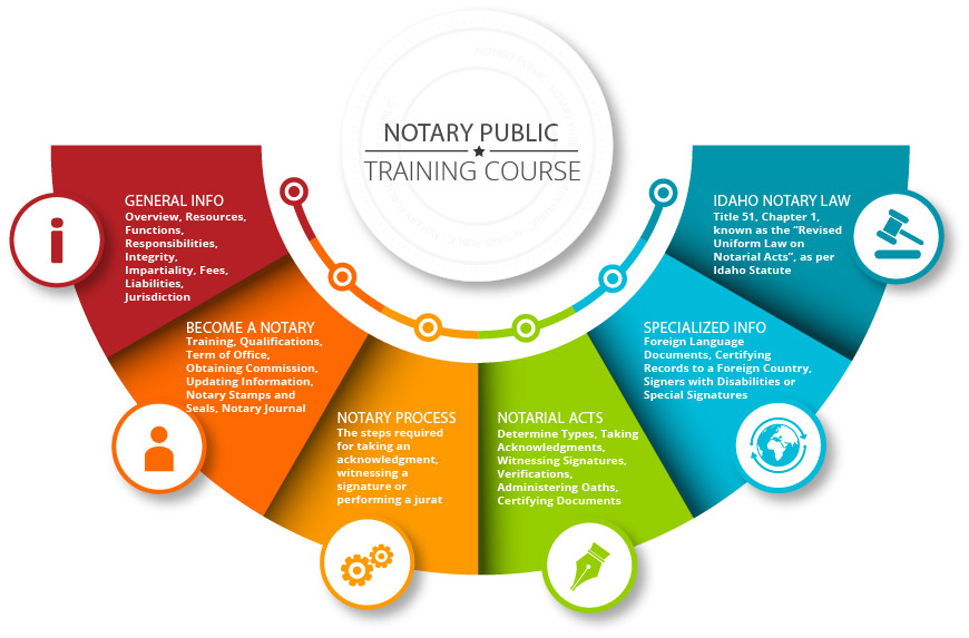 Notary Training Menu